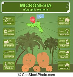 Micronesia infographics, statistical data, sights Stone...