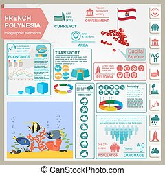 French Polynesia infographics, statistical data, sights...