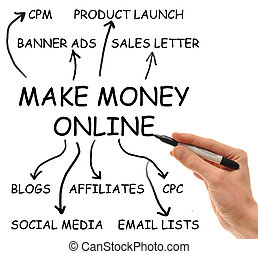 Make Money Online - Hand writes on isolated white background...