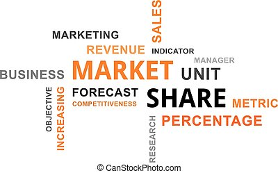 word cloud - market share - A word cloud of market share...