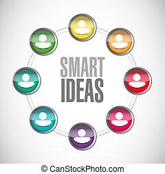 smart ideas community sign concept