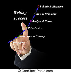 Diagram of writing process