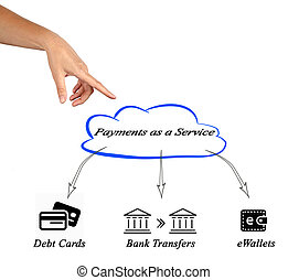 Diagram of payment service