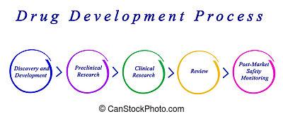 Diagram of Drug Development Process