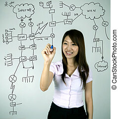 drawing - asian business women drawing a network diagram,...