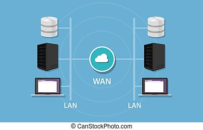 Networking with WAN and LAN connectivity local area network...