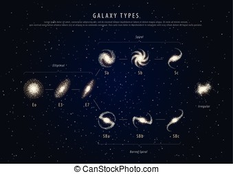 Education poster galaxy types with description vector -...