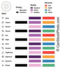 Astrology Overview Elements Quality