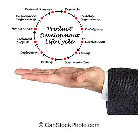 Product Development Life Cycle
