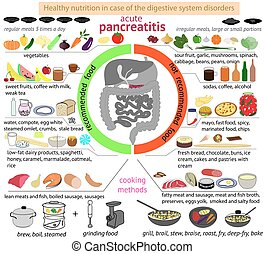 infographics nutrition in case of pancreatitis.