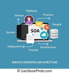 SOA service oriented architecture concept technology network