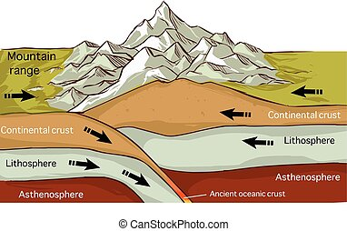 vector illustration of aPlate Tectonics Mountain Forming...