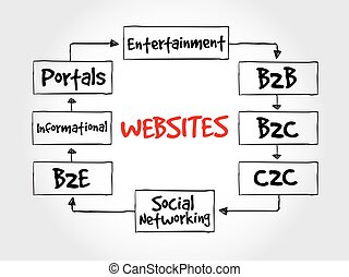 Types of websites, strategy mind map, business concept