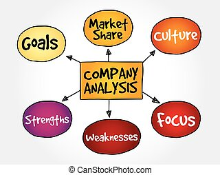 Company analysis mind map business concept