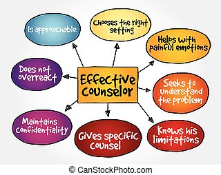 Effective counselor mind map