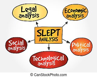 SLEPT analysis, macro-environmental factors, strategic...