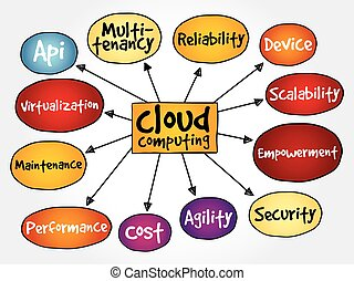 Cloud computing mind map, business concept