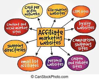 Affiliate marketing websites mind map