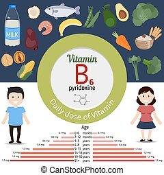 Vitamin B6 or Pyridoxine infographi - Vitamin B6 or...