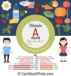 Vitamin A or Retinol infographic - Vitamin A or Retinol and...