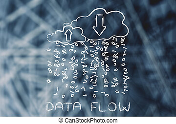 Data flow, clouds with binary code rain