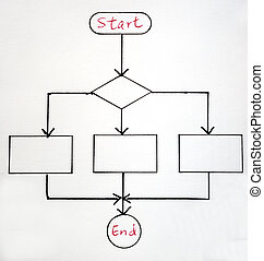 A sample flowchart for a general procedure