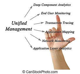 Diagram of Unified Management