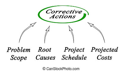 Diagram of Corrective Actions