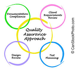 Diagram of Quality Assurance Approach
