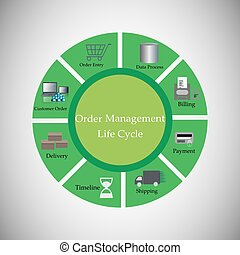 Order Management lifecycle - Concept of Order Management...