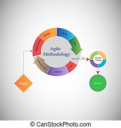 agile methodology - Concept of Software Development Life...
