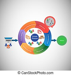 Scrum Process - Concept of Software Development Life cycle...