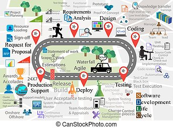 Software Development Life Cycle with reusable icon collections on Map background, this also represents the navigation of different activities in each SDLC phase