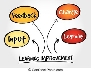 Learning improvement mind map