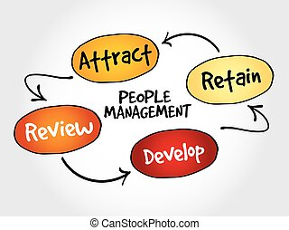 People management mind map