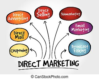 Direct marketing mind map, business management strategy