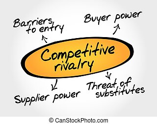 Competitive rivalry porter five forces