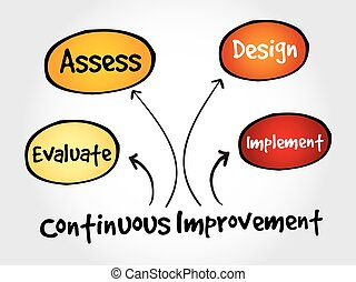 Continuous improvement process cycle, business concept