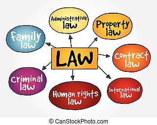 Law practices mind map