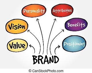 Brand value mind map, business concept