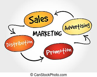 Marketing components, business concept