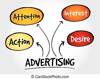 Advertising business mind map concept