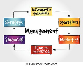 Management mind map business strategy