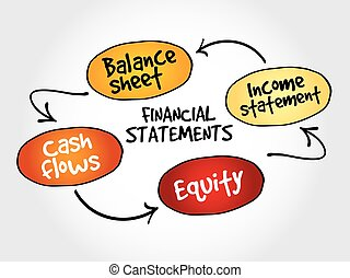 Financial statements mind map, business management strategy