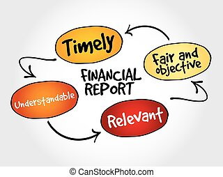 Financial report mind map