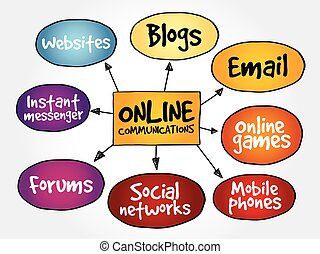 Online communications mind map, business concept