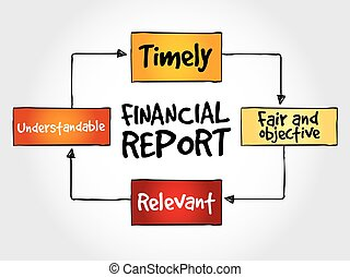 Financial report mind map, business concept