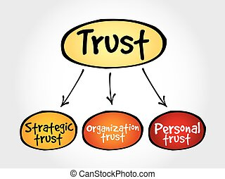 Trust business mind map