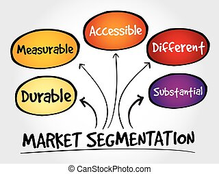 Market segmentation mind map