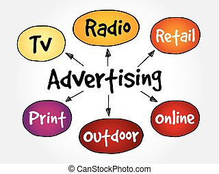 Advertising media mind map, business concept
